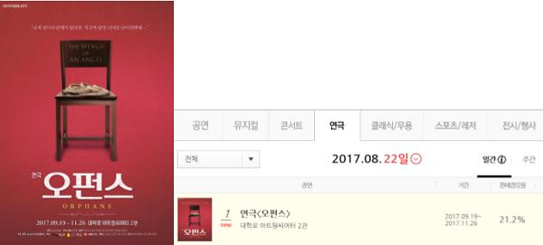 """""""랭킹 1위, 관심 집중!""""…연극 '오펀스' 프리뷰 티켓 오픈 진행"""